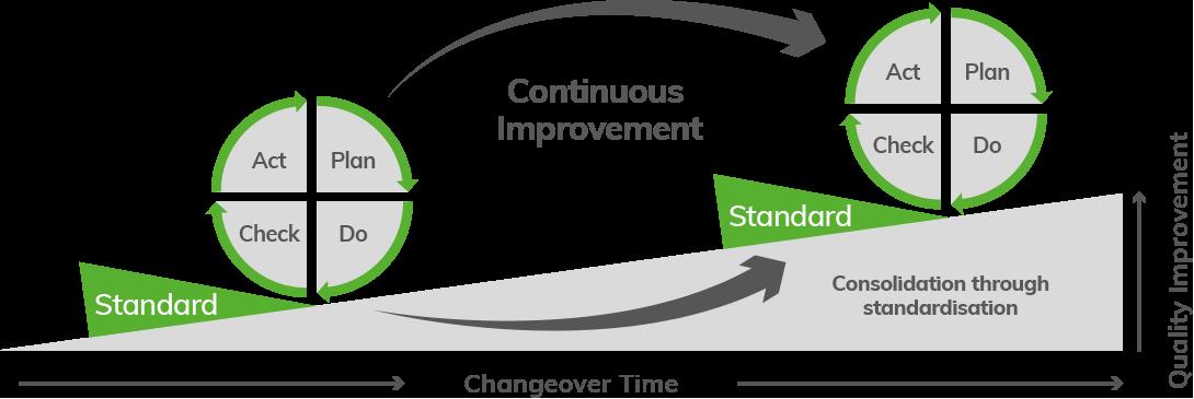Standard Work - Clarity Visual Management