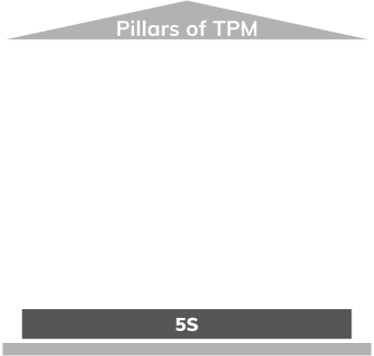 Pillars of TPM