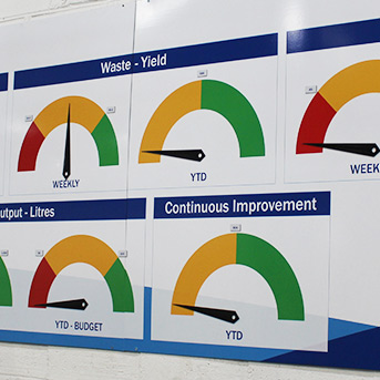 Tracking Goals and Assessing Goals - Clarity Visual Management
