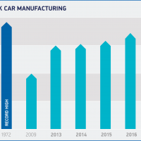 SMMT British Car Production Output 2017 - Clarity Visual Management