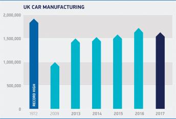 UK Automotive Manufacturing - SMMT British Car Production Output 2017 - Clarity Visual Management