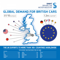 SMMT Global British Car Exports 2017 - Clarity Visual Management