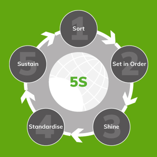 5S - Workplace Organisation - 5S Cycle - Cleaning Stations - Clarity Visual Management