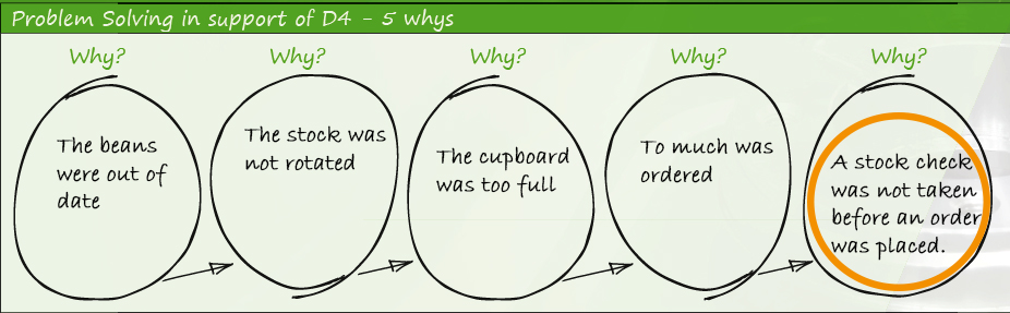 Clarity Root Cause Analysis Board -5 whys example- Clarity Visual Management
