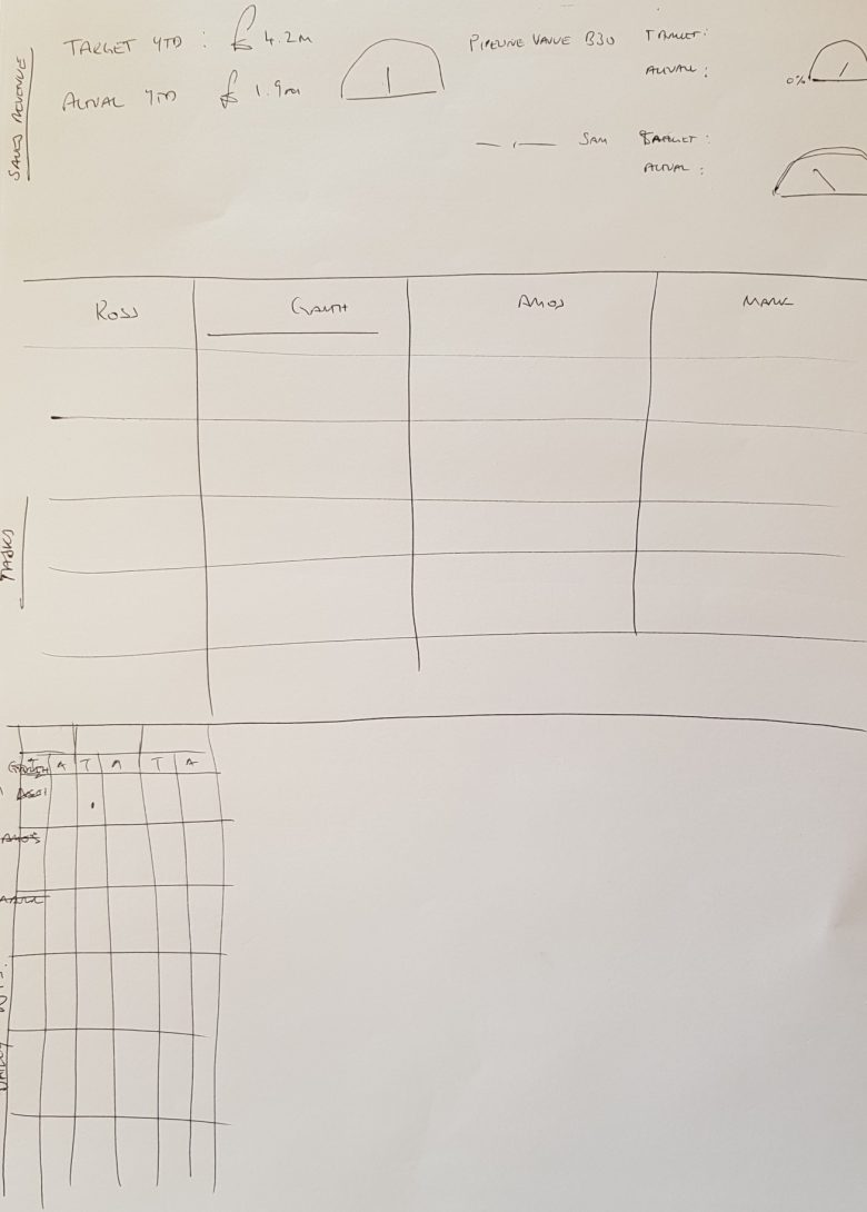 the start of an idea-clarityvisualmanagement
