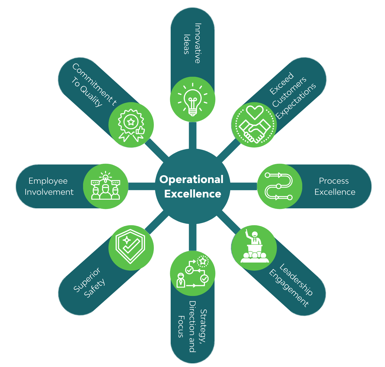 Operational Excellence Diagram